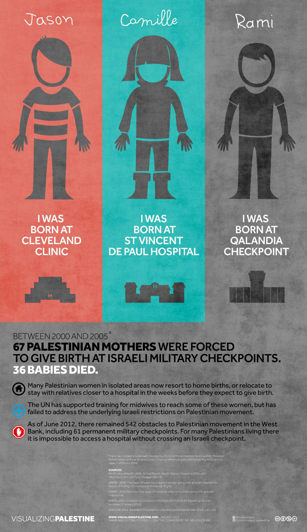 born-in-israeli-checkpoints
