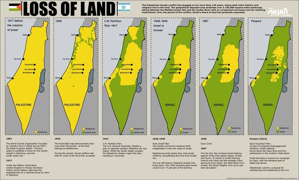 loss-of-land-palestine