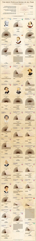 most-popular-books